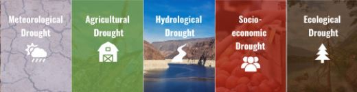 Collaborative Drought Planning Using Scenario Exercises