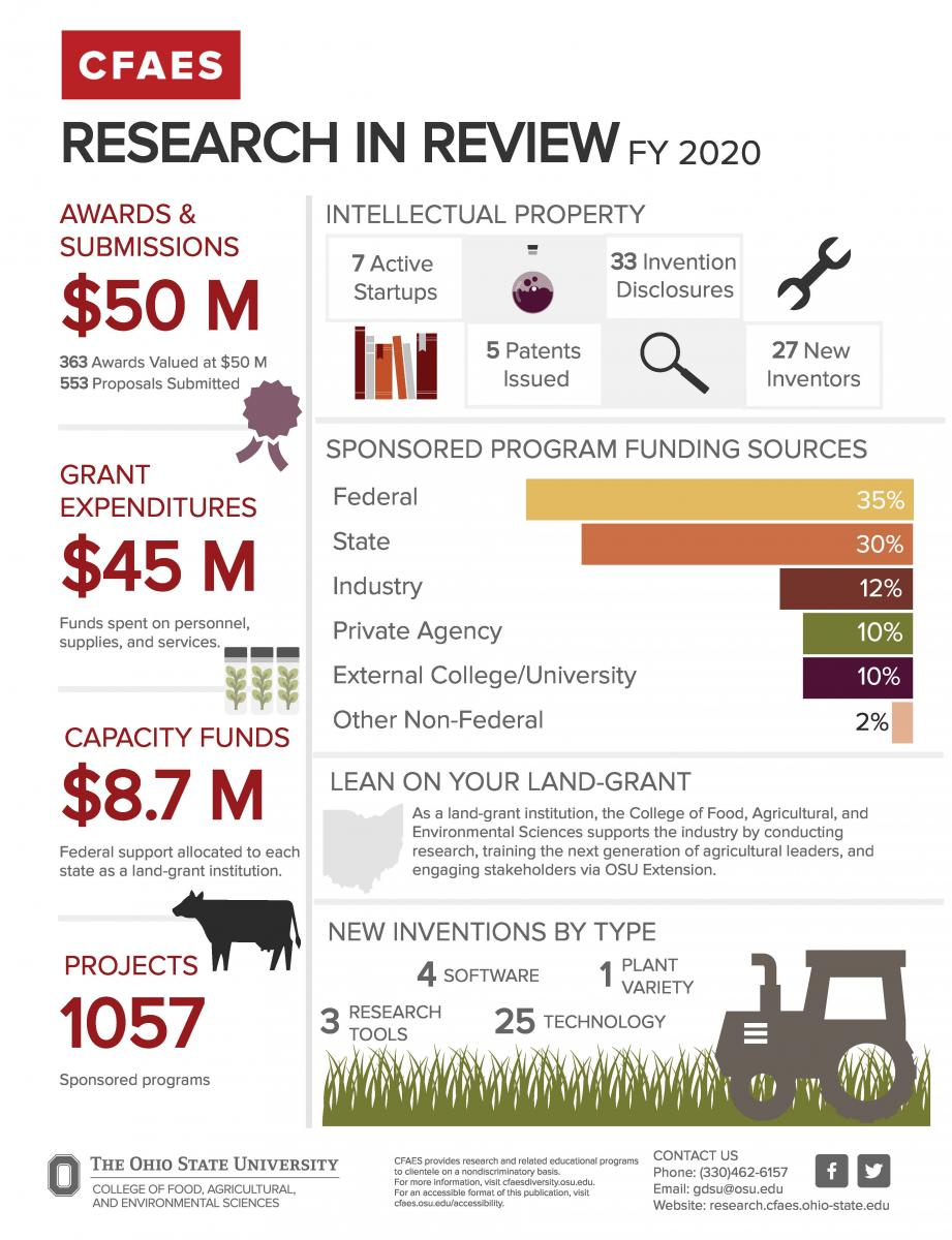 CFAES Research in Review FY20 Infographic